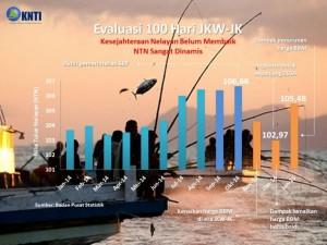 tabel nilai tukar nelayan